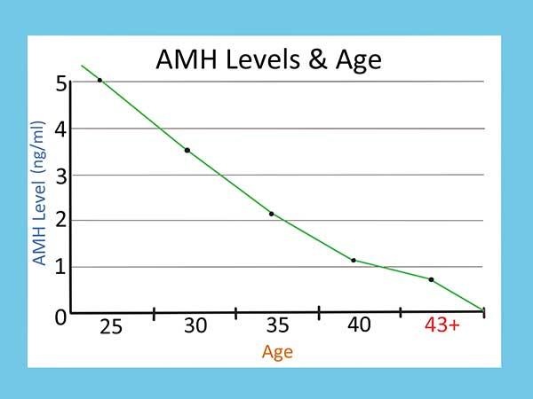 chỉ số amh theo độ tuổi ở người bình thường